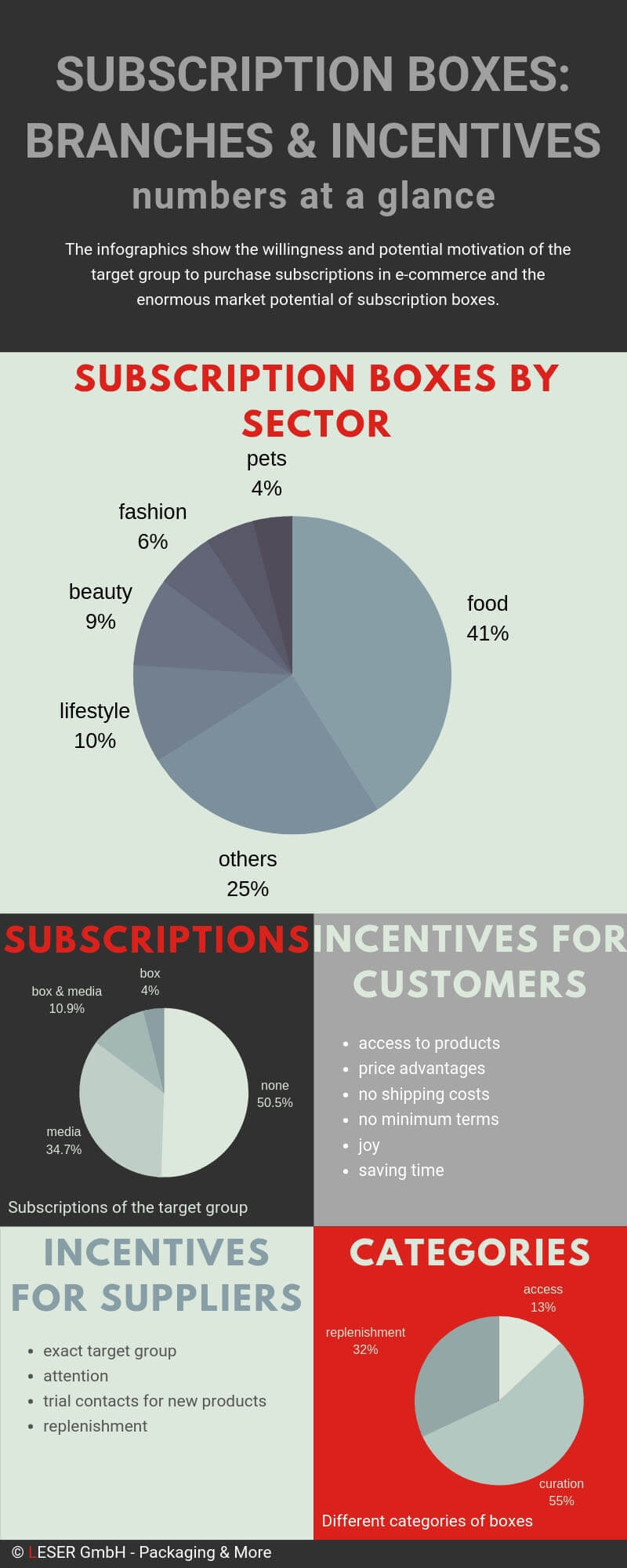 Infographics Subscription Boxes & Subscription Commerce: Incentives & Willingness of the Target Group