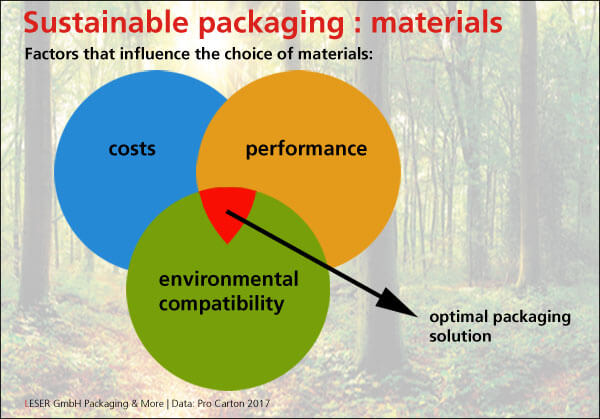 The choice of materials to produce sustainable packaging depends on many factors