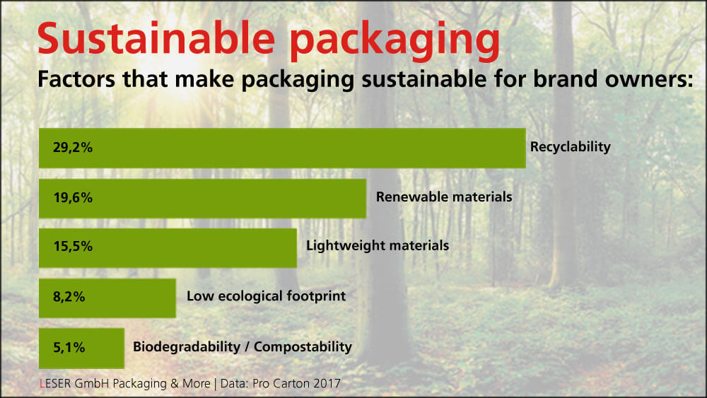 The chart shows what sustainable packaging means from the customer's perspective | Source: Pro Carton 2017