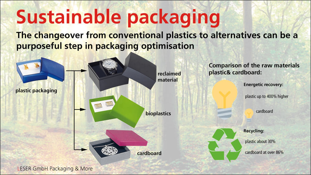 The changeover from conventional plastics to alternatives can be a purposeful step in packaging optimisation