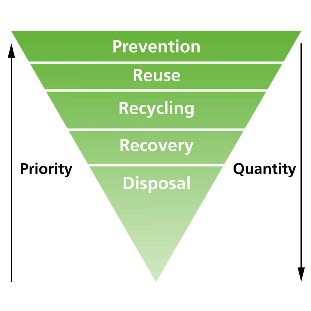The waste hierarchy evaluates the use of resources according to 5 levels